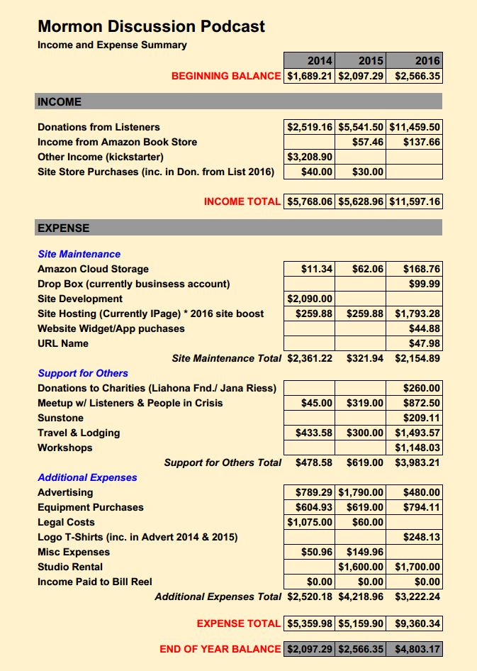 Income And Expense Summary